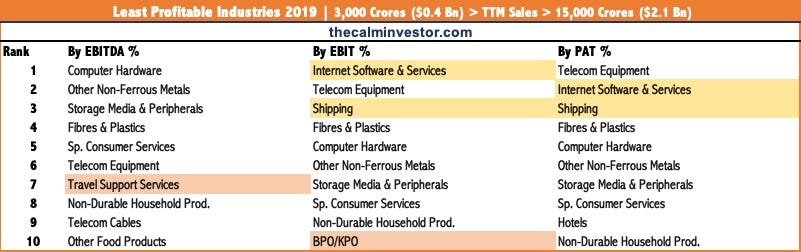 Worst Sectors to Invest