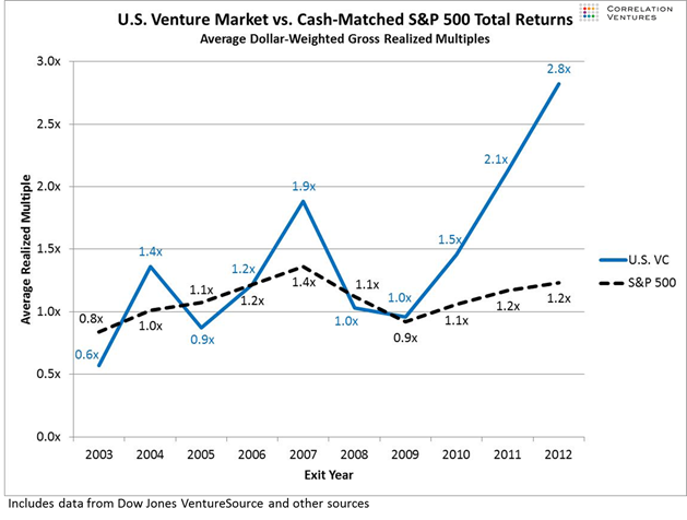 Image result for venture capital returns