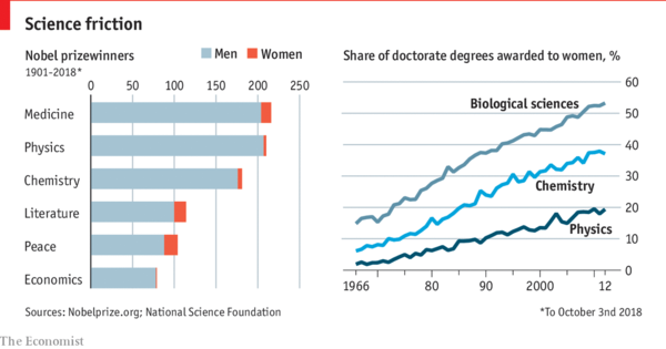 Gender parity in science is an uphill struggle