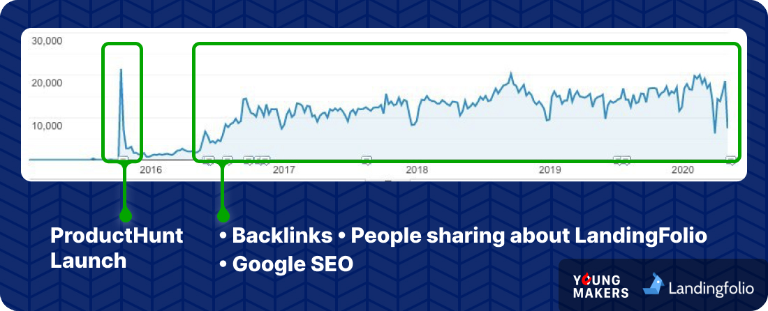 YoungMakers LandingFolio Google Analytics Image