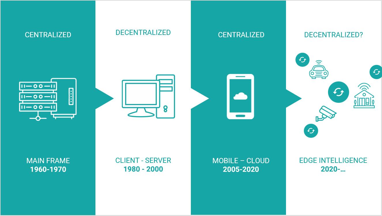 Resultado de imagen de cloud computing edge computing decentralization