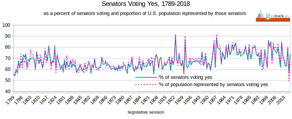 The Senate has never been as un-democratic as it was in 2017–2018, and minority rule could continue in 2019 for nominations