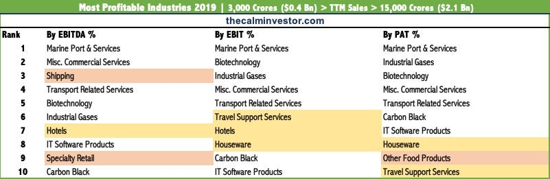 Best Sectors to Invest