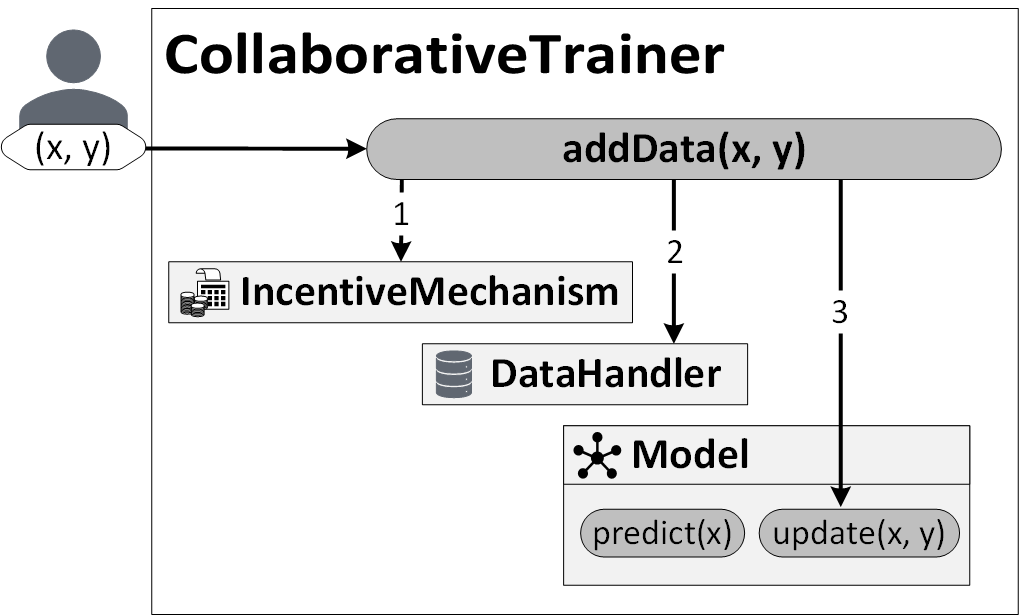 Picture of a someone sending data to the addData method in CollaborativeTrainer which sends data to the 3 main components as further described next.
