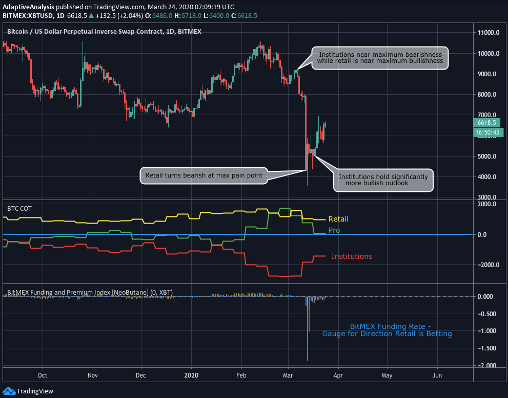 Bitcoin price chart highlighting how retail and institutional traders are betting on BTC price