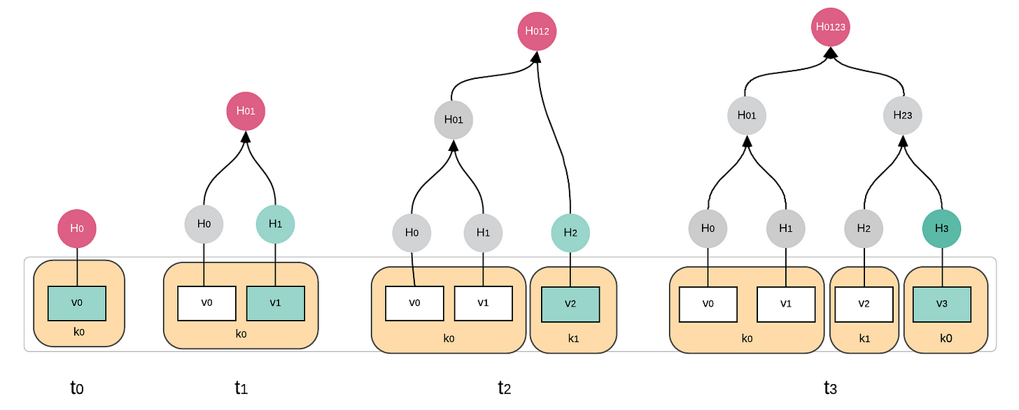 the merkle tree changes with every new data