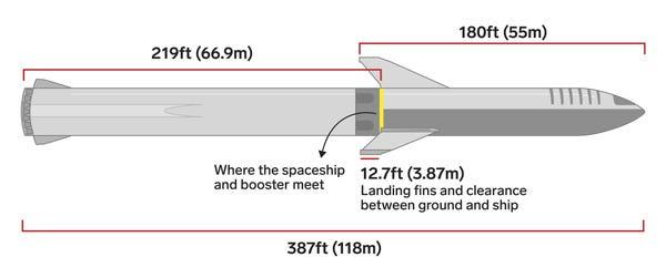 big falcon rocket bfr spacex scale dimensions measurements