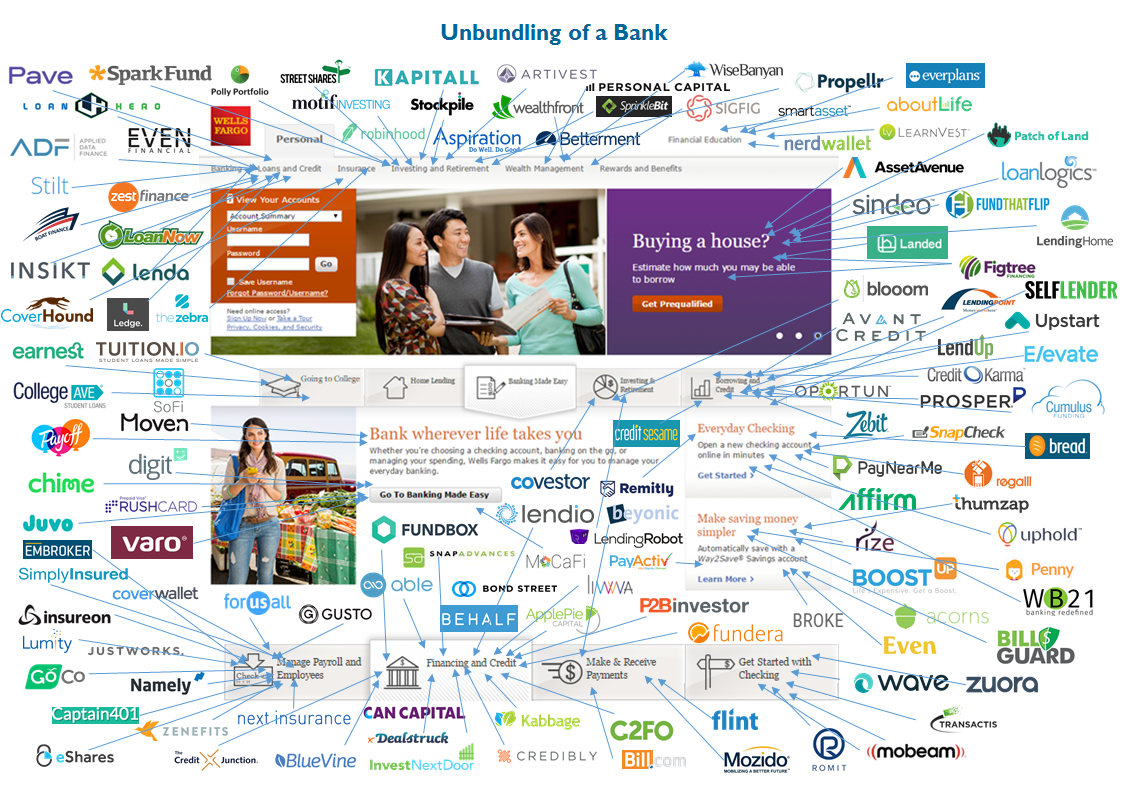 Image result for bank unbundling