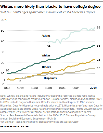 Image result for college enrollment rates by race since 1970