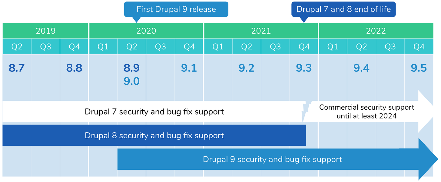 Drupal release support figure visualizing the text explanation earlier