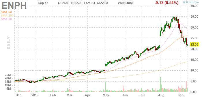 ENPH Enphase Energy, Inc. daily Stock Chart
