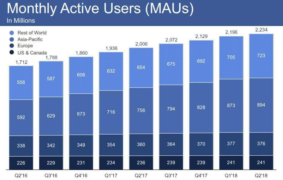 Facebook monatliche Nutzer