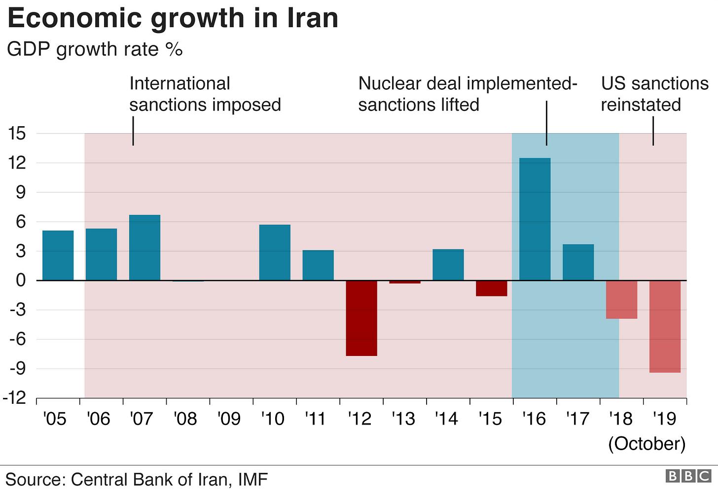 Iran's GDP growth rate (November 2019)