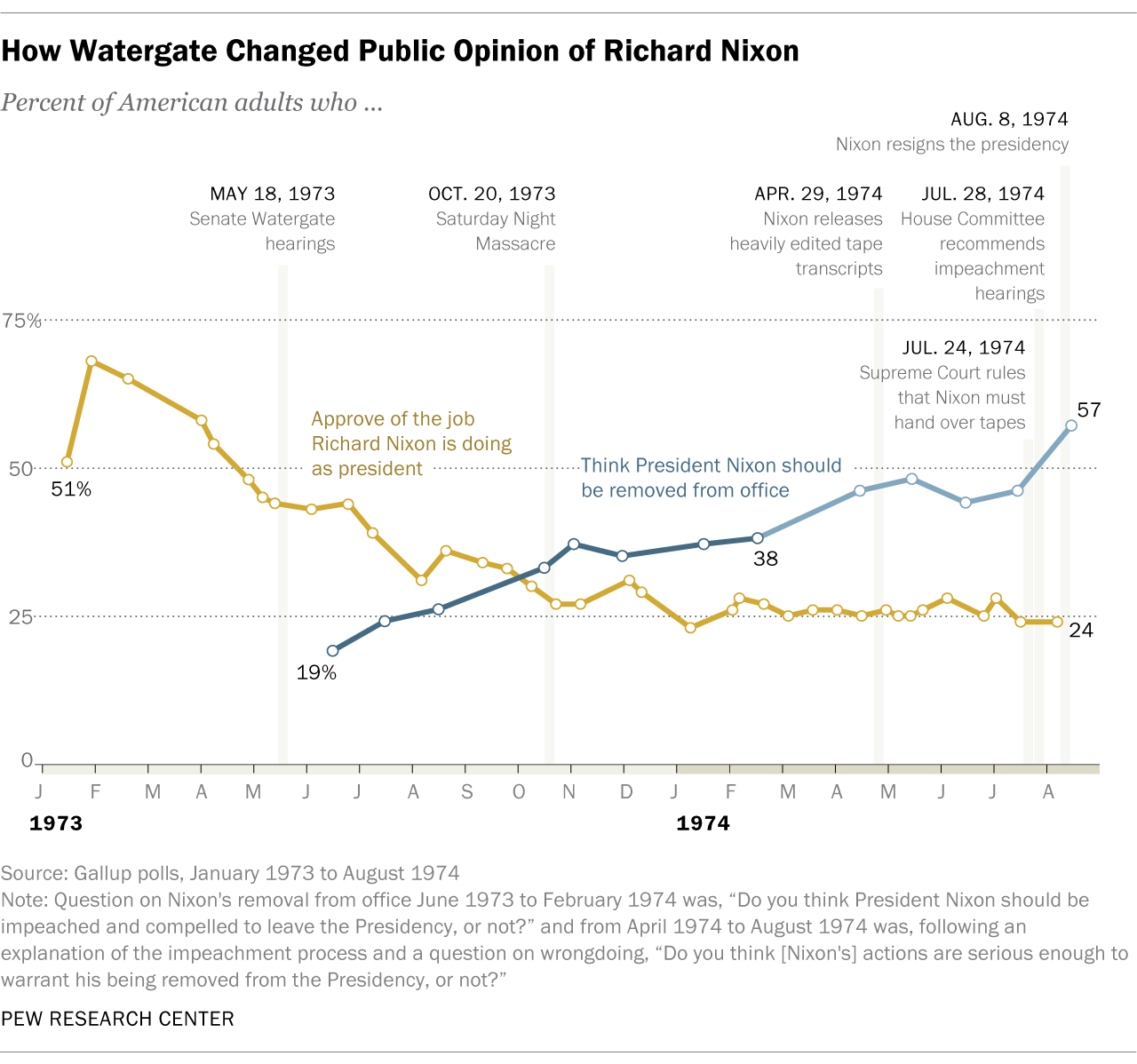 How Watergate Changed Public Opinion of Richard Nixon