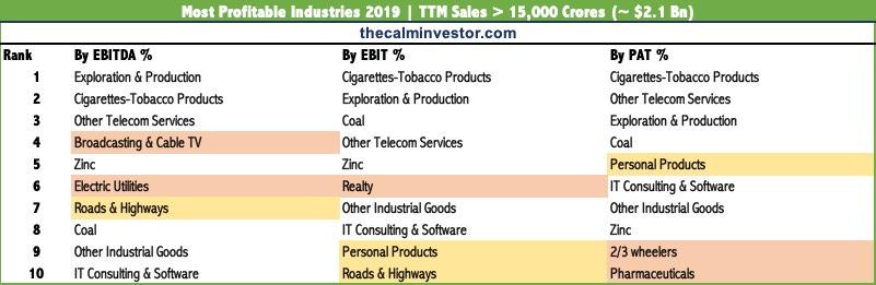 Most Profitable Industries India