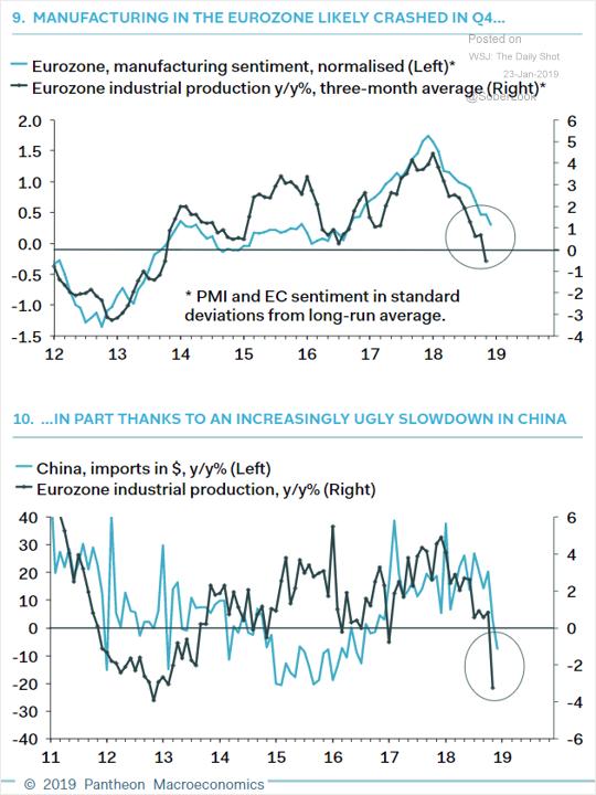 Eurozone - China slowdown correlation.png