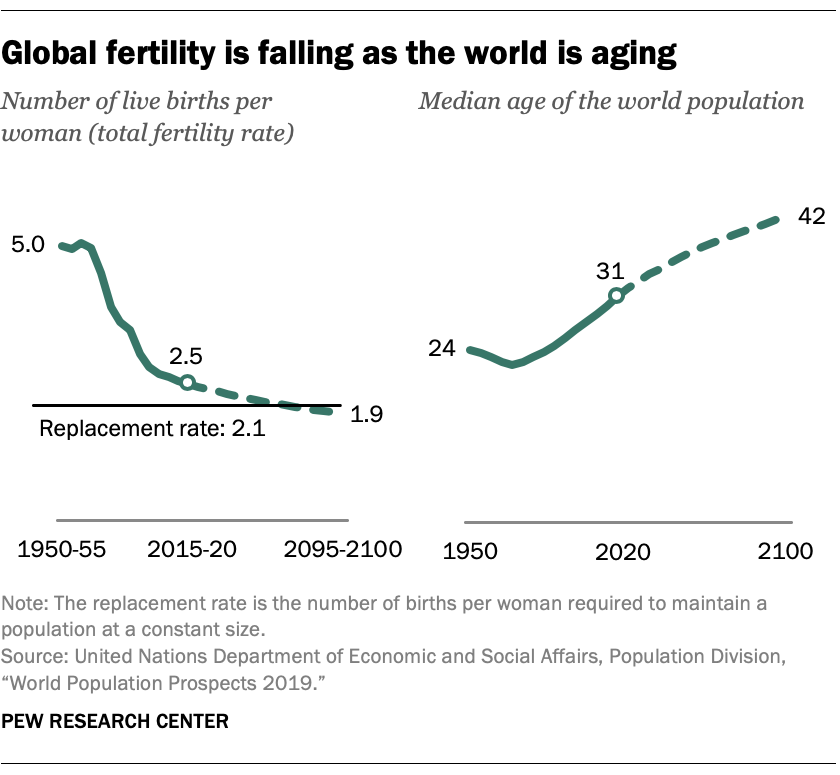 Global fertility is falling as the world is aging