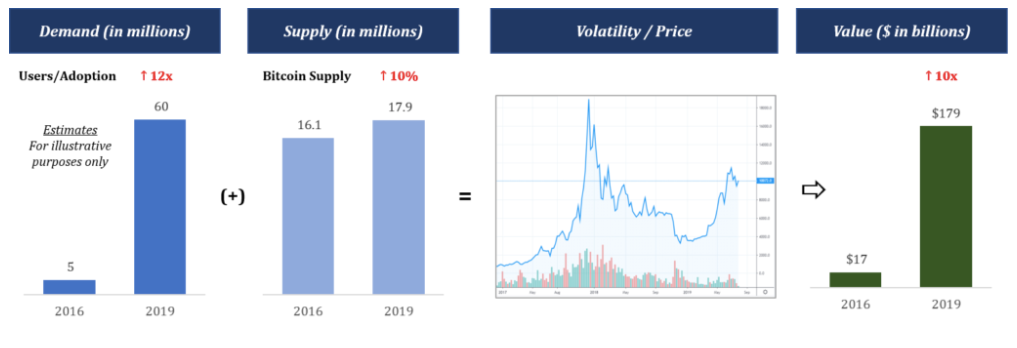 Estimated changes in demand and supply of Bitcoin from 2016 to 2019 compared with corresponding changes in value.