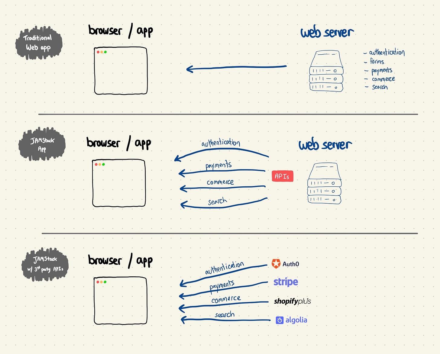 jamstack diagram
