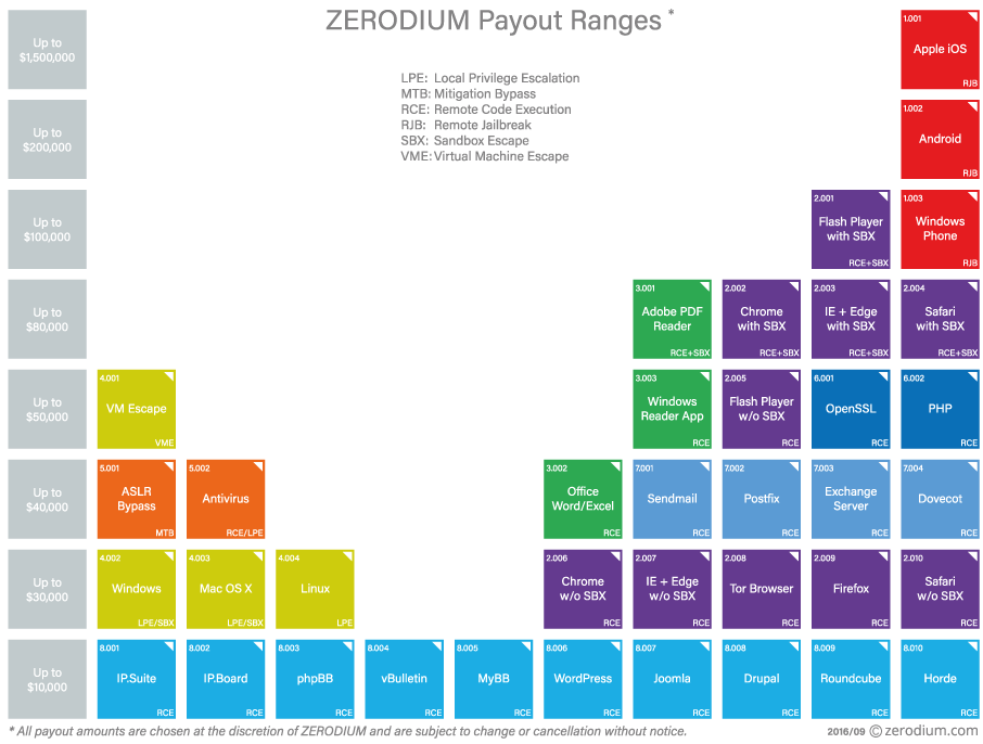 zerodium_prices.png