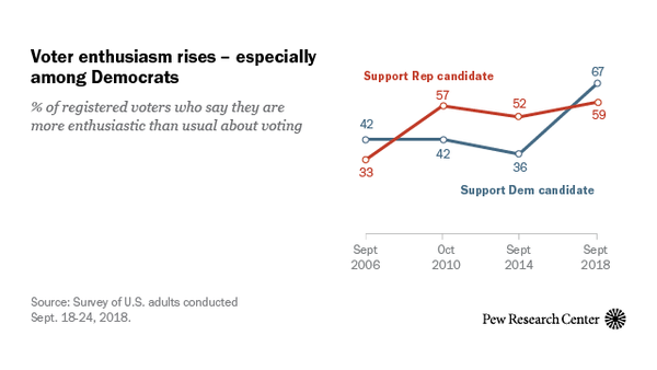 Voter Enthusiasm at Record High in Nationalized Midterm Environment | Pew Research Center