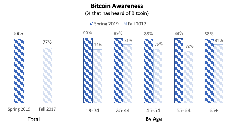 Comparing 2017 and 2019 Bitcoin awareness among different demographics.