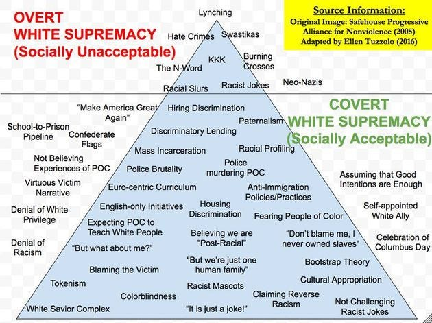 Image result for white supremacist pyramid of hate