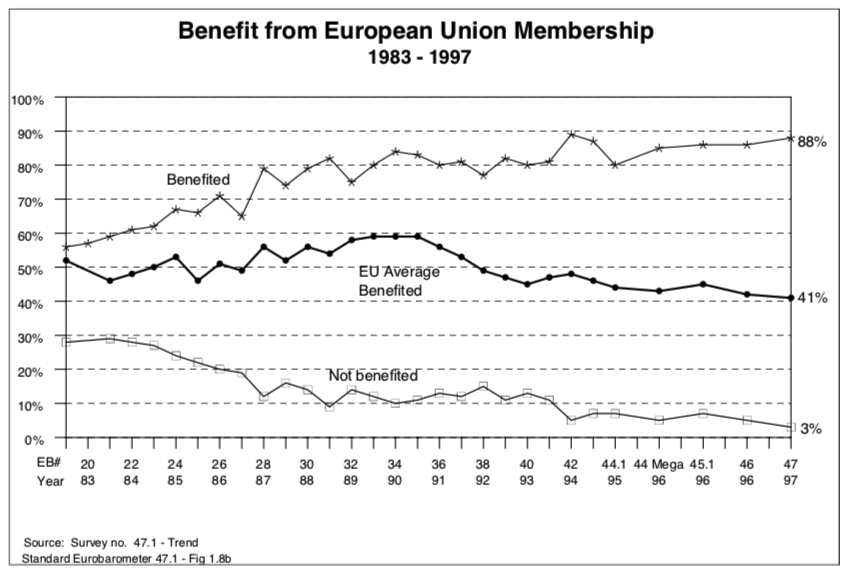 EU benefit 1983-1997 Ireland.png