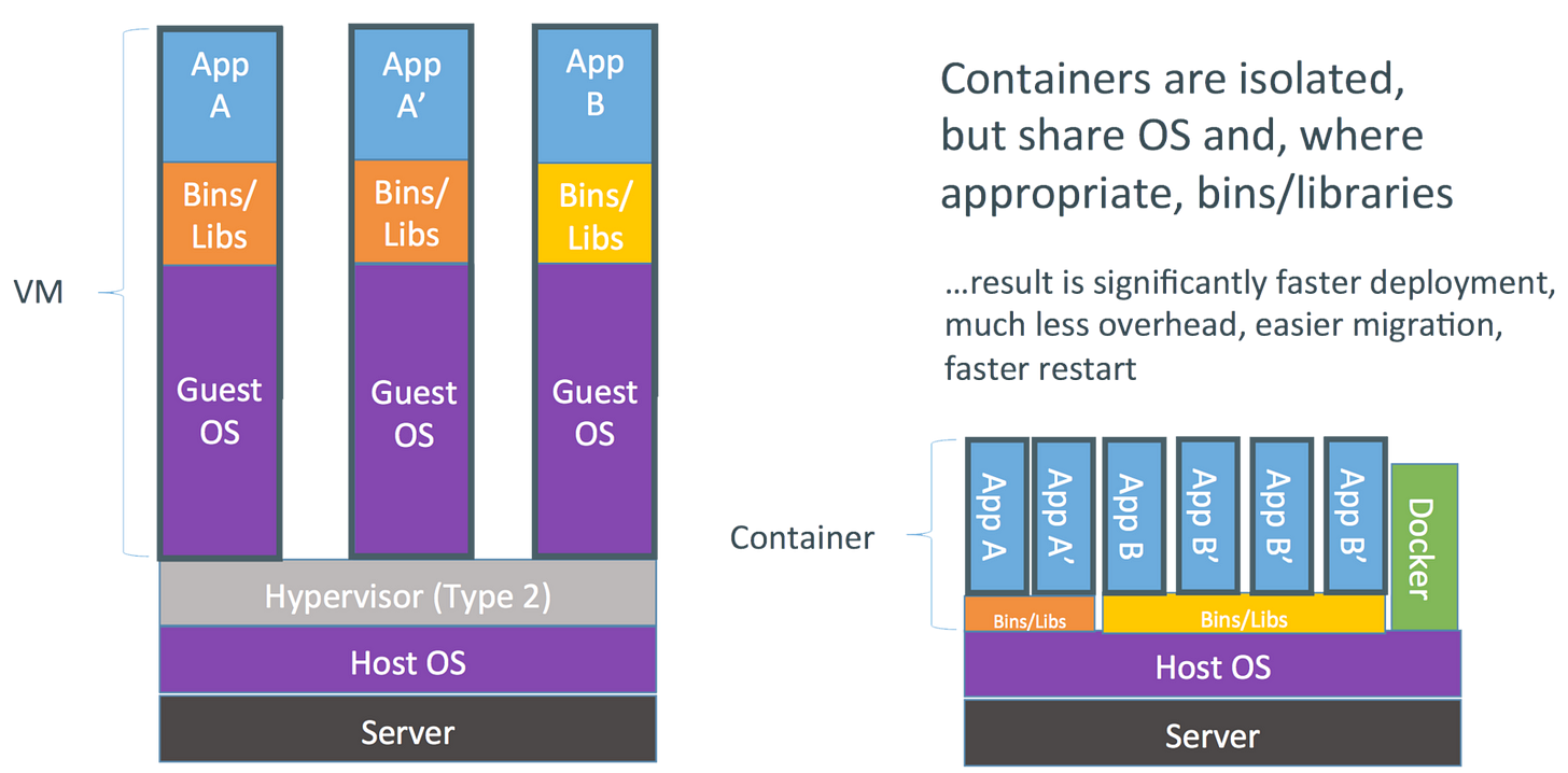 The Evolution of Linux Containers and Their Future - DZone ...