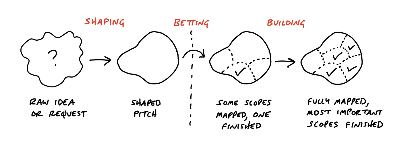 A diagram depicting how the work transforms through four phases. First the work is like a cloud with a question mark in it. It's labled: Raw idea or request. Then the work acquires a defined outline with an empty interior. It is labeled: Shaped pitch. A vertical dotted line separates the next phase, and an arrow curling over the dotted line is labeled: Betting. Then the defined outline gets some dotted line boundaries inside to indicate scopes. One of them is checked off. Finally the interior is fully divided by scopes with many of them complete.