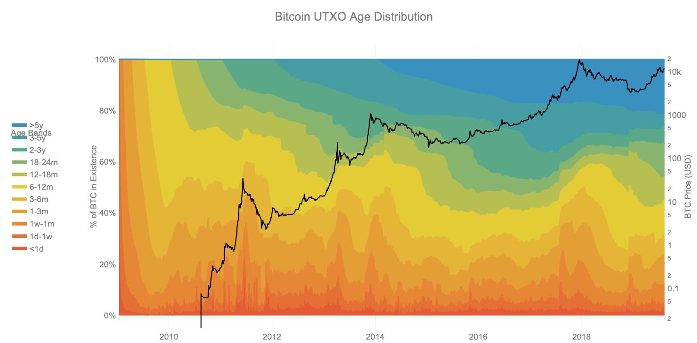Bitcoin UTXO age distribution.