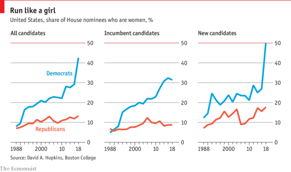 Democrats turn to female candidates in 2018 - Daily chart