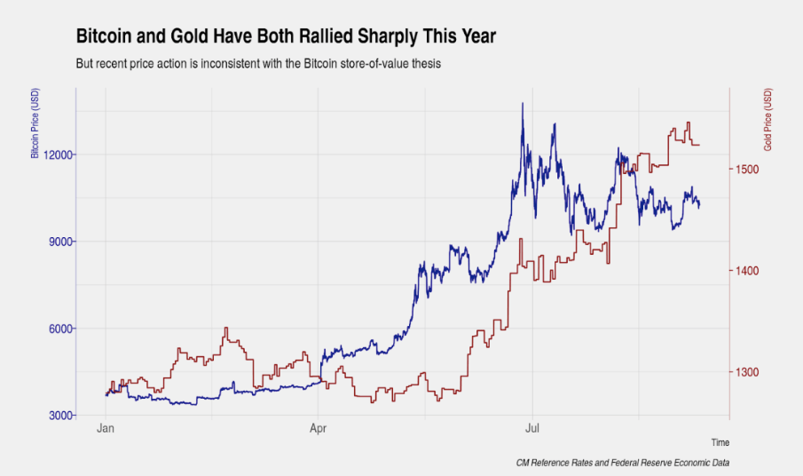 Performance of Bitcoin and Gold in 2019.