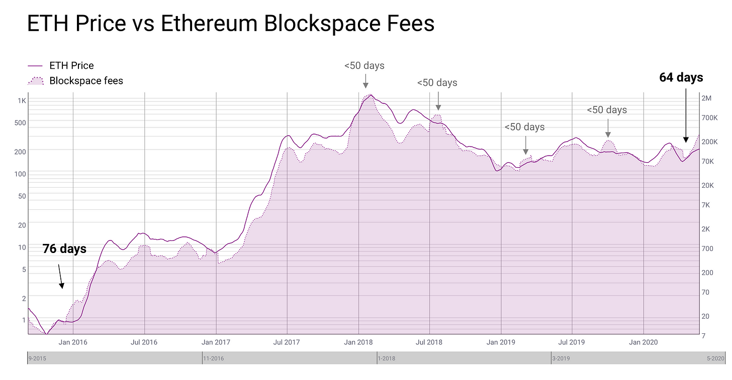 ETH price vs Ethereum Blockspace costs