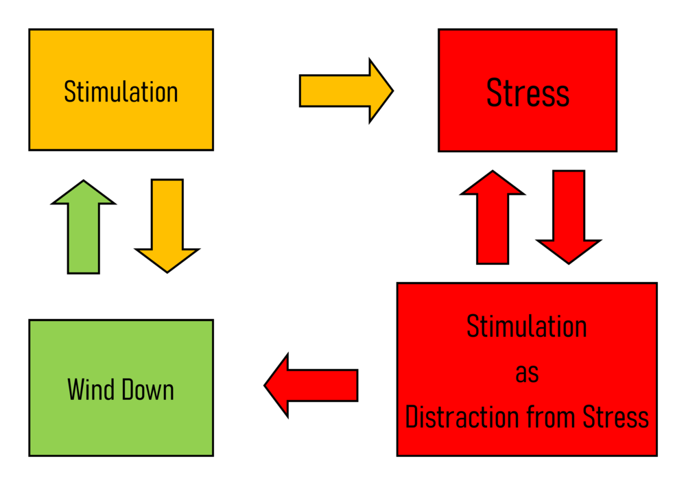 Stimulation - recoevery cycle - coloursed no bold png.png