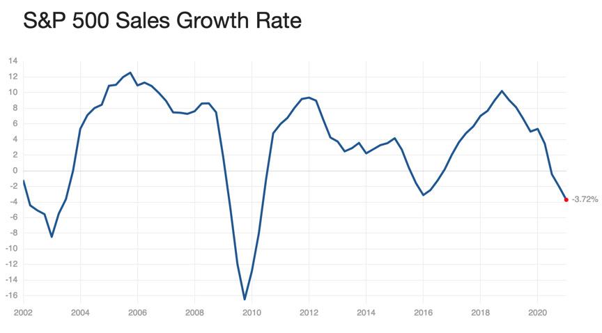 S&P 500 sales growth