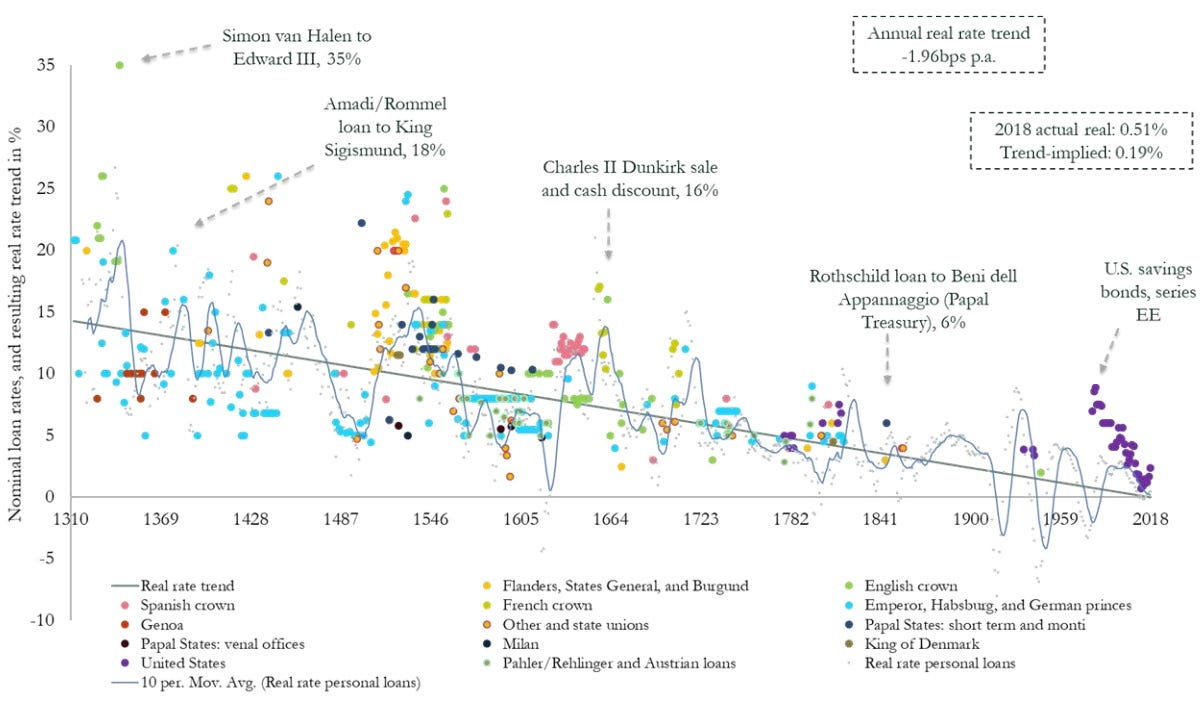 Visualizing the 700-Year Decline of Interest Rates