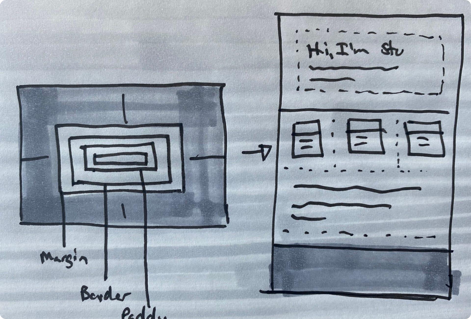 Sketch of box model