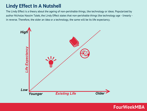 Lindy Effect: Why Ideas And Technologies Might Age In Reverse - FourWeekMBA