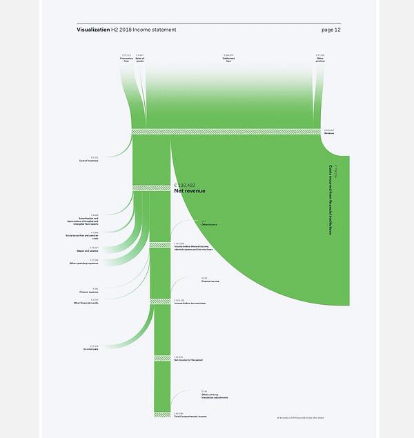 Adyen's H2 2018 income statement as a sankey diagram