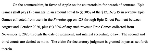 On the counterclaim, in favor of Apple on the counterclaim for breach of contract. Epic Games shall pay (1) damages in an amount equal to (i) 30 percent of the $12,167,719 in revenue Epic Games collected from users in the Fortnite app on iOS through Epic Direct Payment between August and October 2020, plus (ii) 30 percent of any such revenue Epic Games collected from November 1, 2020 through the date of judgment, and interest according to law. The second and third counts are denied as moot. The claim for declaratory judgment is granted in part as set forth therein.
