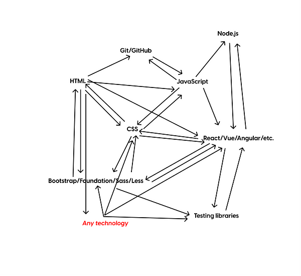 A messy graph showing HTML, CSS< JavaScript, and other web technologies with a ton of arrows.