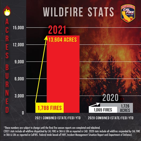 CAL FIRE Graph shows fires and acres burned for 2021 at 1,788 fires and 13,605 acres burned.