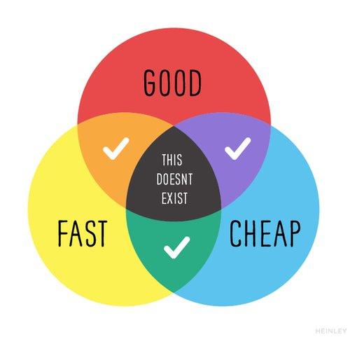 Good Cheap Fast Pick 2 of 3 Venn Diagram
