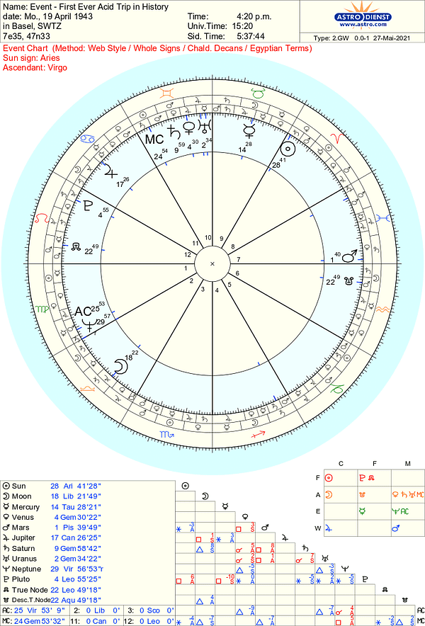 An astrology chart for the first ever acid trip in history