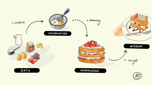 Baking a cake: from data to information to knowledge to wisdom.