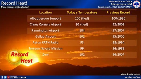 More high temperature records were broken today.