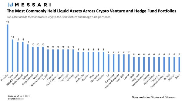 The Most Commonly Held Liquid Assets Across Crypto Venture and Hedge Fund Portfolios