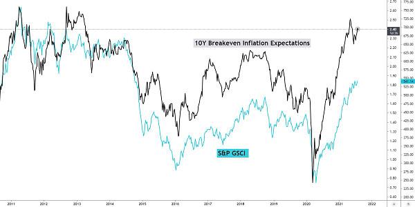 commodity price correlation