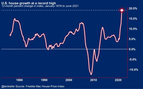 time series chart of 12-month percent change in Freddie Mac House Price Index. January 1976 to June 2021.